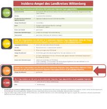 inzidenz ampel des landkreises wittenberg vorschau 150